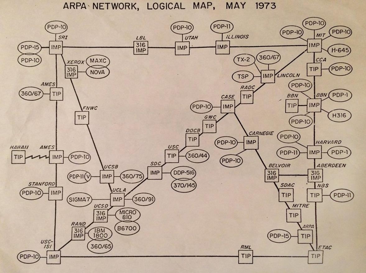 История интернета: ARPANET — зарождение