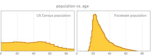 Население против возраста