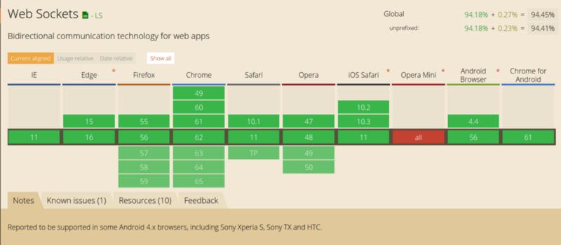 Как работает JS: WebSocket и HTTP/2+SSE  Что выбрать? / Блог