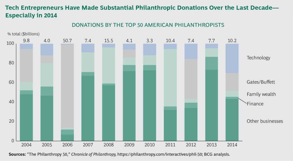 "BCG report: ""New billionaires"" and subversive technologies in philanthropy"