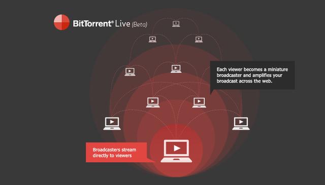 BitTorrent выпустит мобильное приложение для организации peer-to-peer видеотрансляций