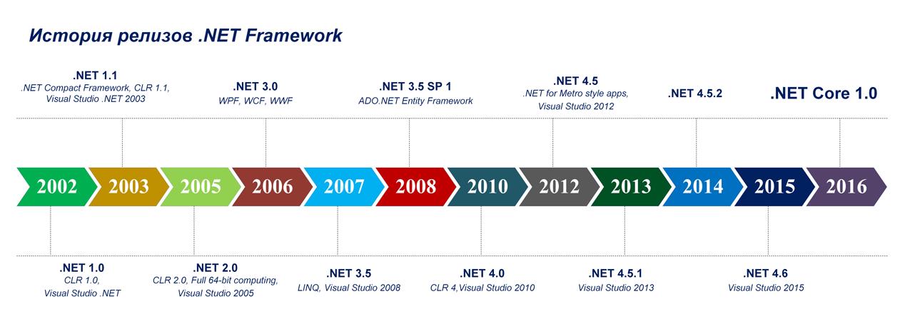 Каковы перспективы у «немодной» платформы .NET — мнения экспертов