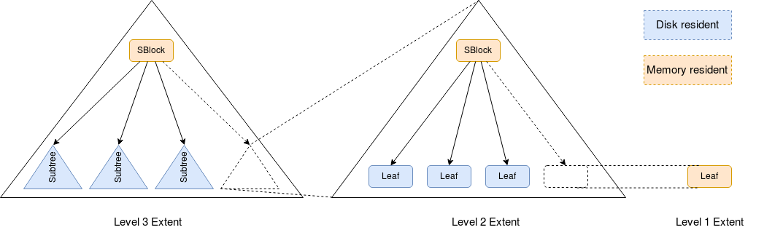 Numeric B+tree