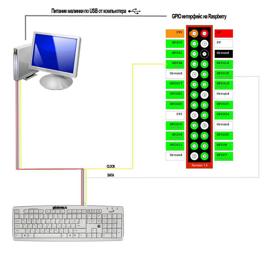 Компьютер и клавиатура