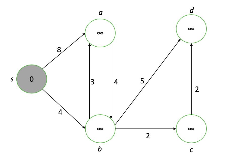 Перевод - recovery mode  Учебный проект на Python алгоритм Дейкстры, OpenCV и UI ( часть 1)