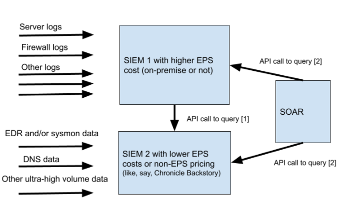 Как снизить стоимость владения SIEM-системой и зачем нужен Central Log Management (CLM)