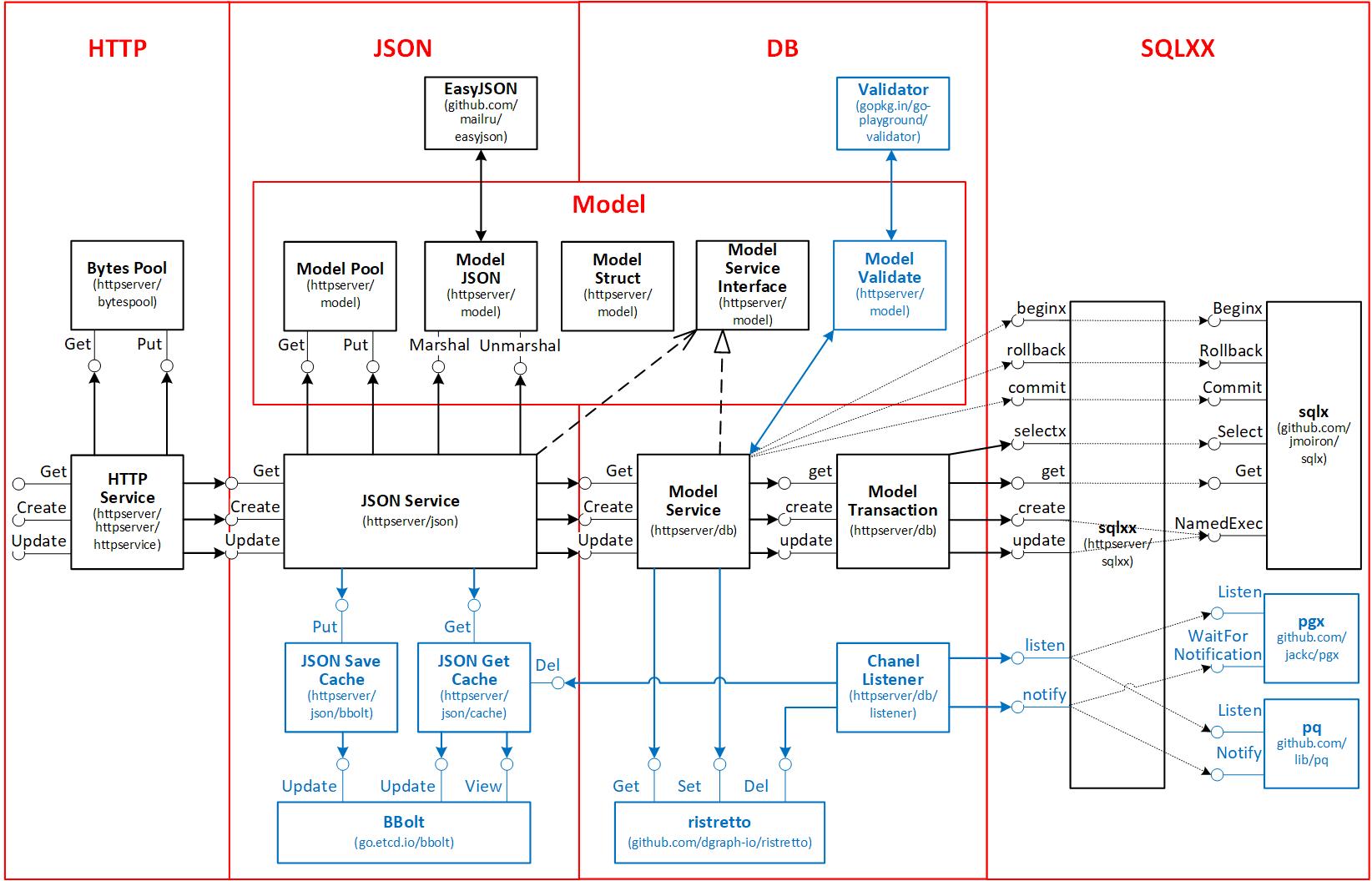 Архитектура шаблона REST API