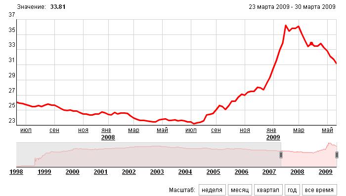 Диаграмма доллар в реальном времени