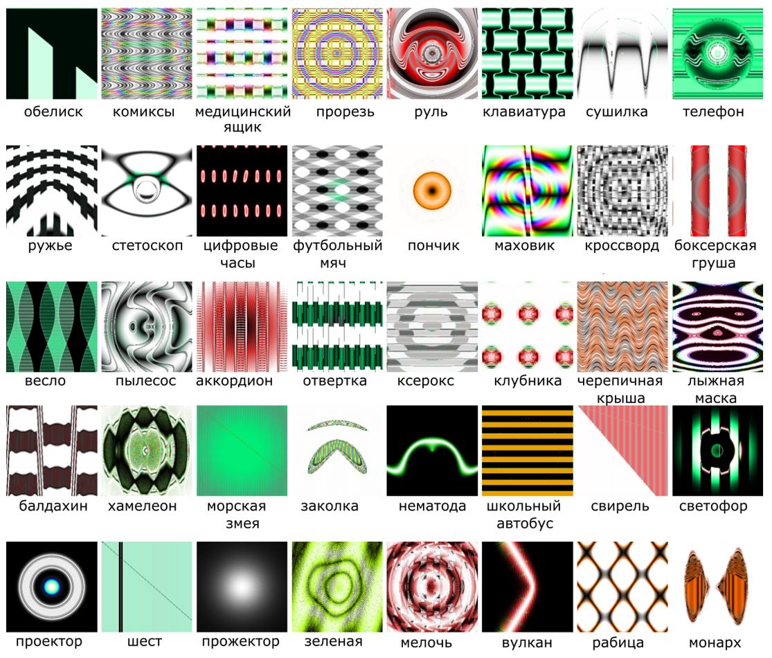 Рисунок 6 — Обманные изображения для нейросети и результаты распознавания
