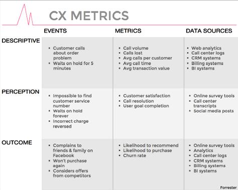 Forrester CXMetrics впризме «события → метрики → источники» © Pamela Pavliscak