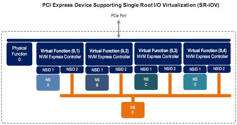Поддержка SATA Express контроллером возможностей Single Root I/O Virtualization