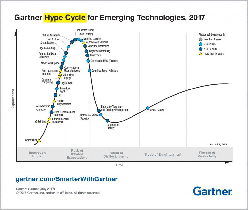 Top Trends in the Gartner Hype Cycle for Emerging Technologies, 2017