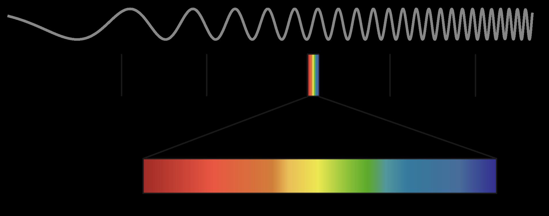 Источник света с длиной волны 400 нанометр белые выделения с кислым запахом сухость влагалища болит живот сыпь