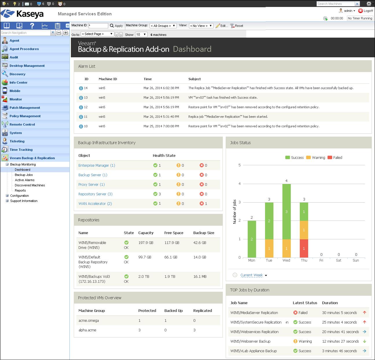 Рис. 3 Используйте Backup Monitoring Dashboard для мониторинга ключевых показателей защиты данных.