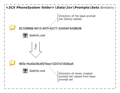 Prompt Set Management with 3CX Phone System