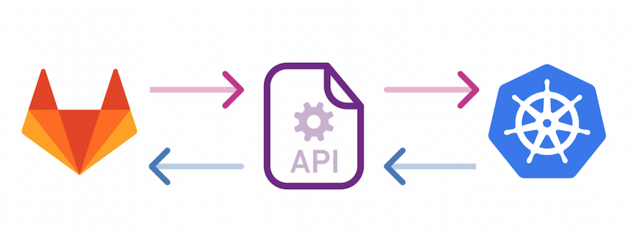API support for Kubernetes integration