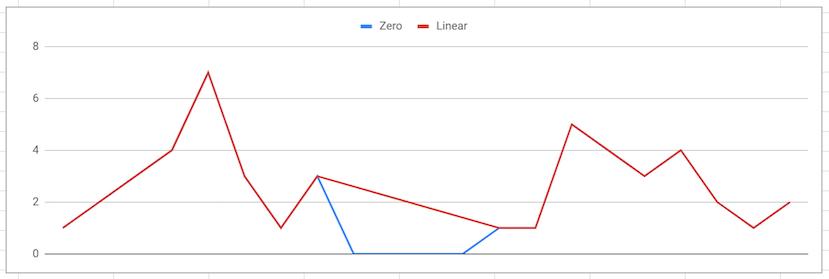 Linear interpolation example