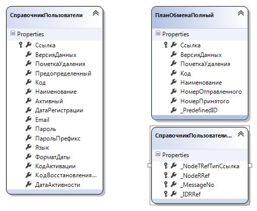 Результат работы LinqTo1C в Visual Studio