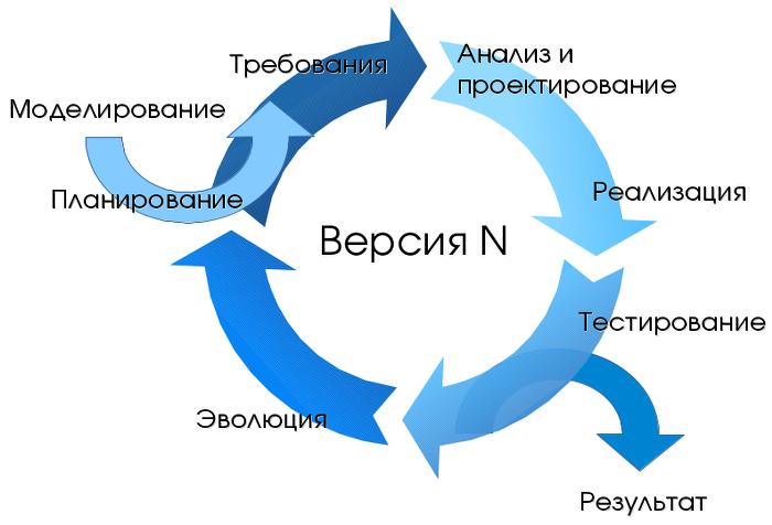 Жизненный цикл ПО