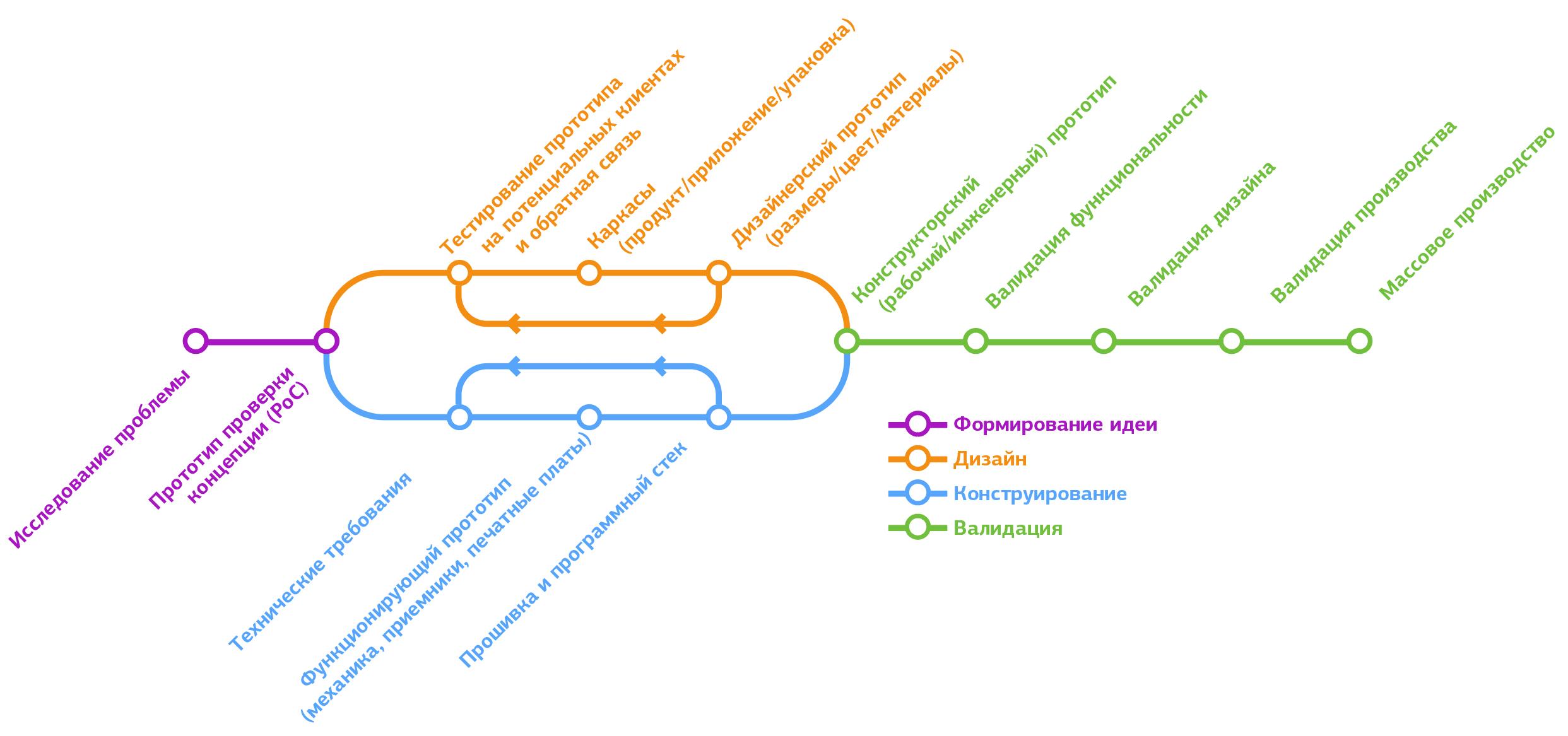 Наглядное пособие по разработке продуктов: формирование идеи