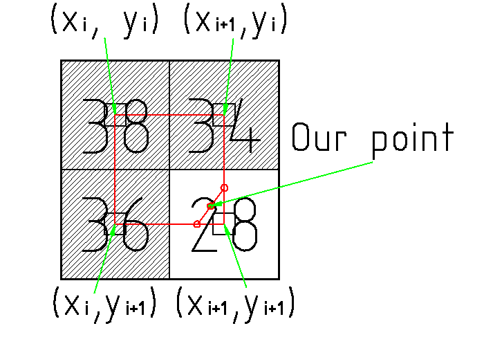 point calculation