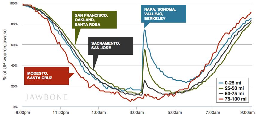 Фитнес-трекер позволил определить эпицентр землетрясения
