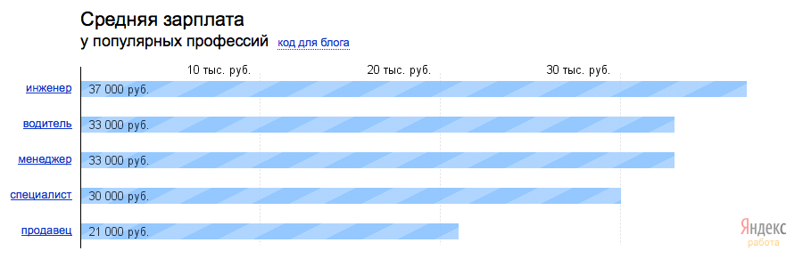 Сколько получают директоры дизайнеры