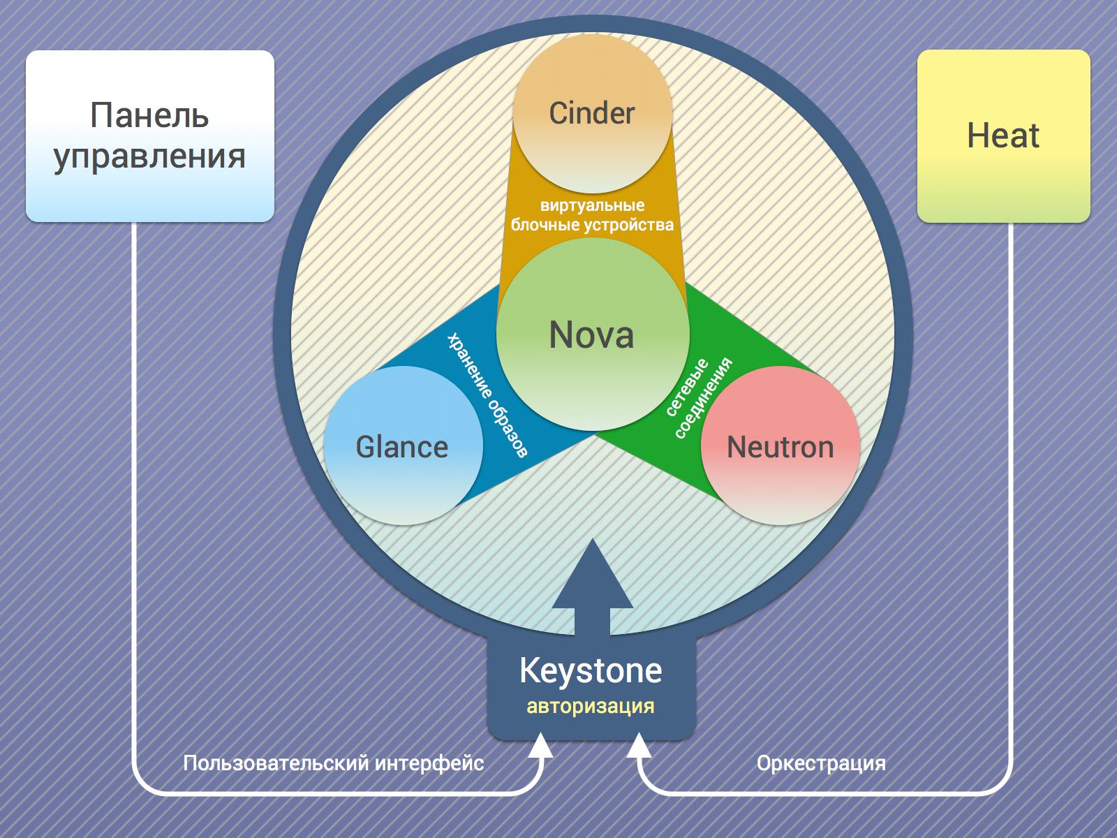компоненты OpenStack