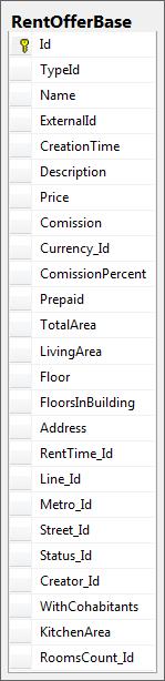 Схема таблиц для модели наследования SingleTable