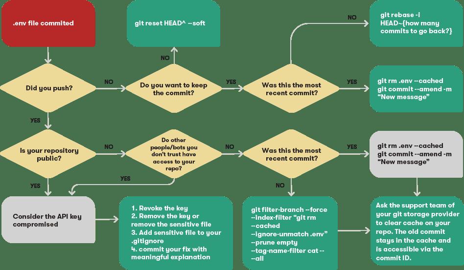 Перевод Как убрать из Git-репозитория файлы с конфиденциальной информацией