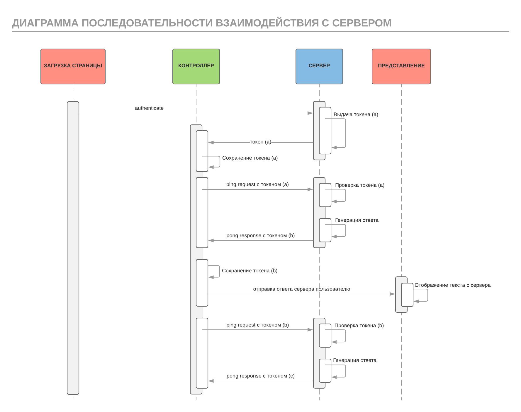 Диаграмма последовательности взаимодействия с сервером