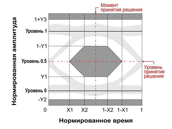 Око-діаграма вихідного оптичного сигналу