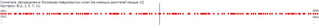 Симметрия близнецов псевдопростых чисел