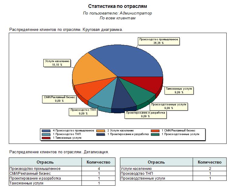 Разработка crm систем для продаж отличие crm систем от erp систем