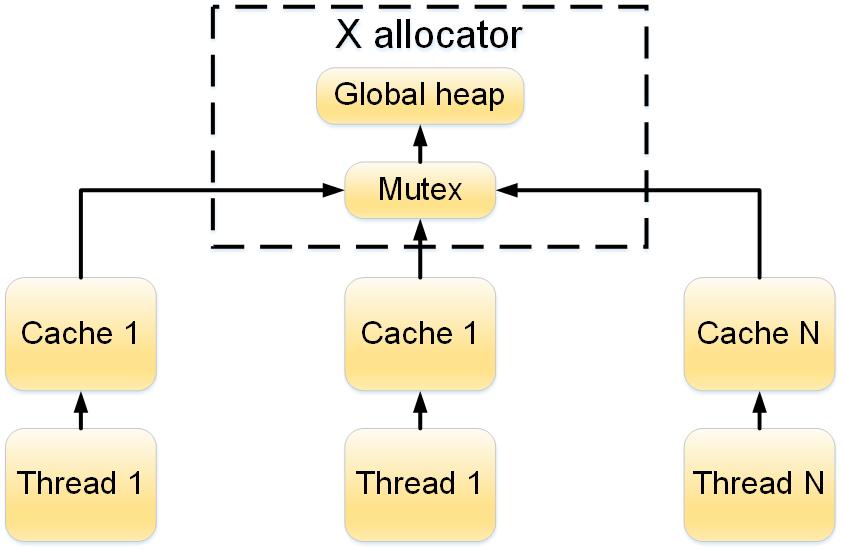 Структурная схема работы X