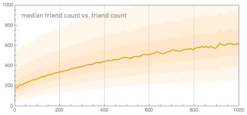 Средний Количество другом против подсчета другу