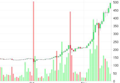 Bitcoin взял рубеж в $500 за 1 BTC