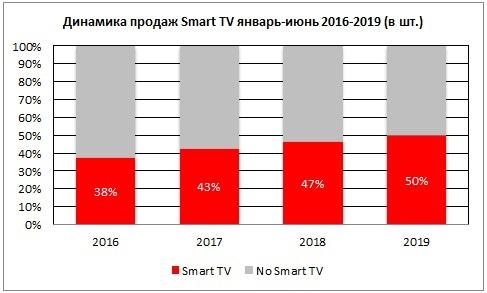 Динамика продаж Smart TV МВидео-Эльдорадо