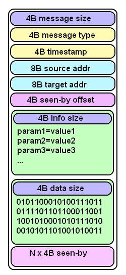 Схема сетевого пакета