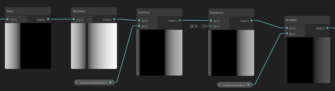Graph abs sine offset