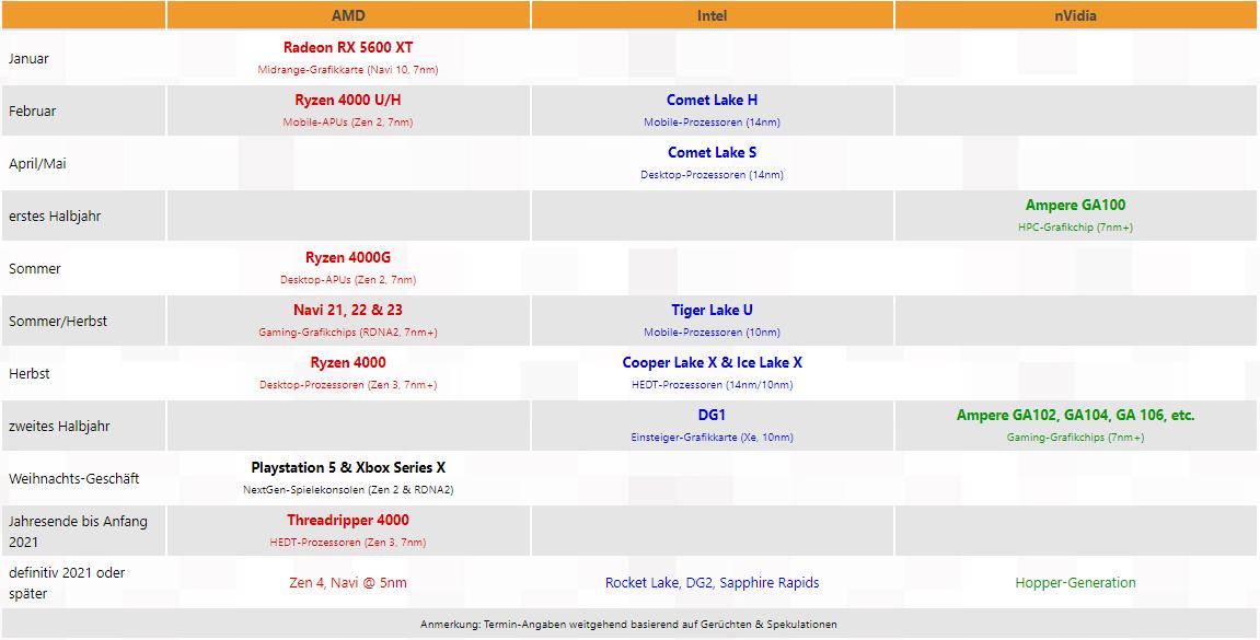 Что нового ждать от AMD?