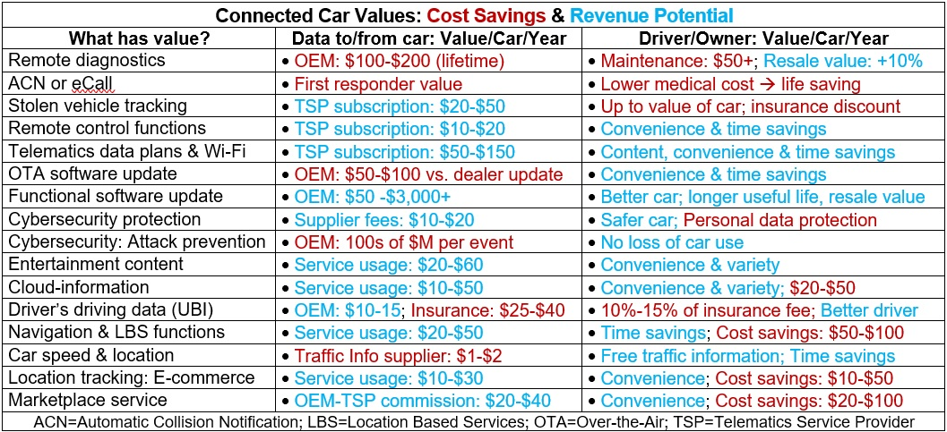 Перевод Интернет автомобилей объёмы рынков и бизнес-модели