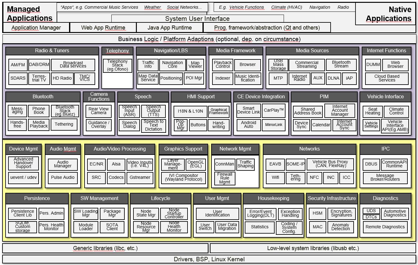 Предлагаемая GENIVI архитектура