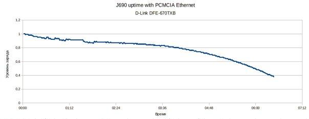 Время автономной работы Jornada 690 с 16-bit PCMCIA Ethernet D-Link DFE-670TXD