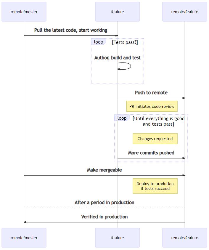 Процесс непрерывной интеграции (вариант)