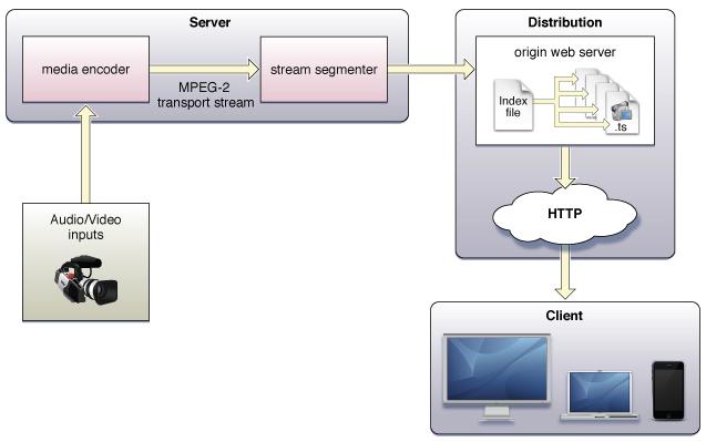 Схема обработки и доставки