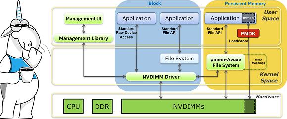Статический анализ кода коллекции библиотек PMDK от Intel и ошибки, которые не ошибки