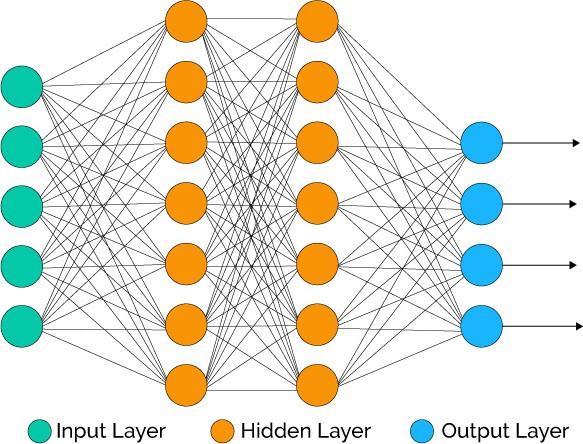 Классическая нейронная сеть
