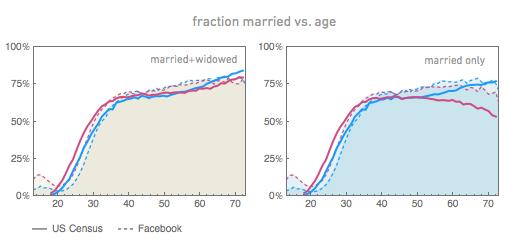 доля замуж против возраста