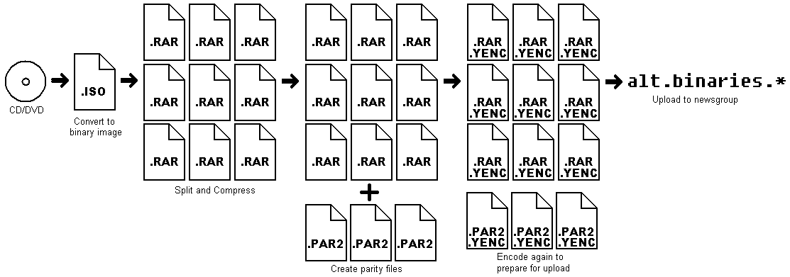 Загрузка файлов в Usenet